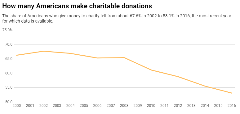 Chart: The Conversation, CC-BY-ND  Source: University of Michigan/IUPUI Lilly Family School of Philanthropy Panel Study
