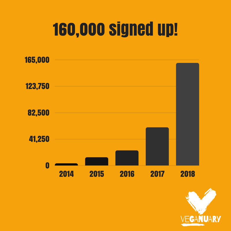 Veganuary signups 2014-2018