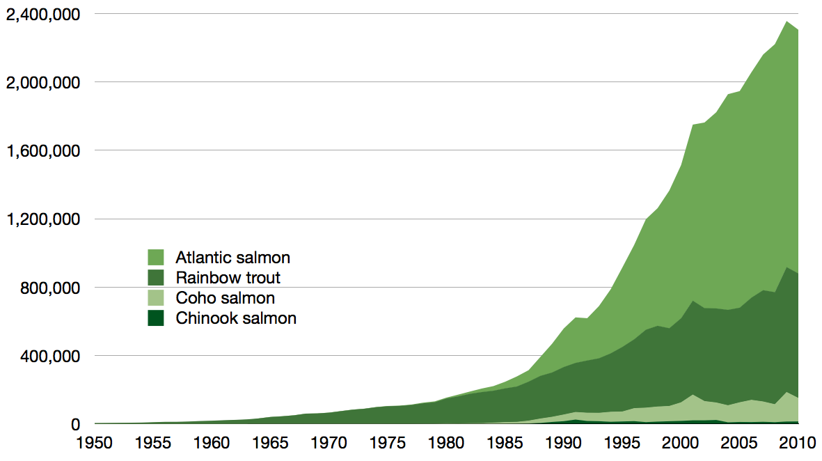 Aquaculture production of salmonids in tonnes 1950–2010 as reported by the FAOEPIPELAGIC (WIKIPEDIA) CC BY-SA 3.0