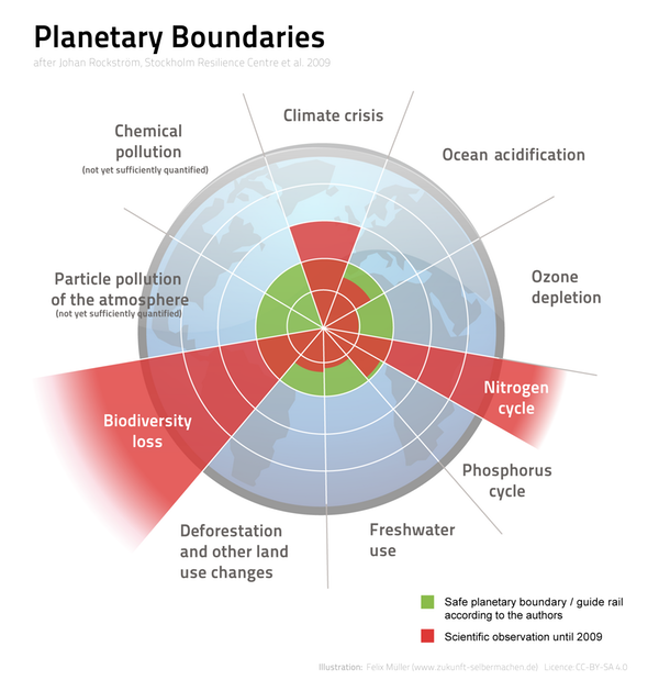 Planetary boundaries. The green circle indicates a safe operating space. Three boundaries have been greatly exceeded. Felix Mueller/Wikimedia Commons, CC BY-SA