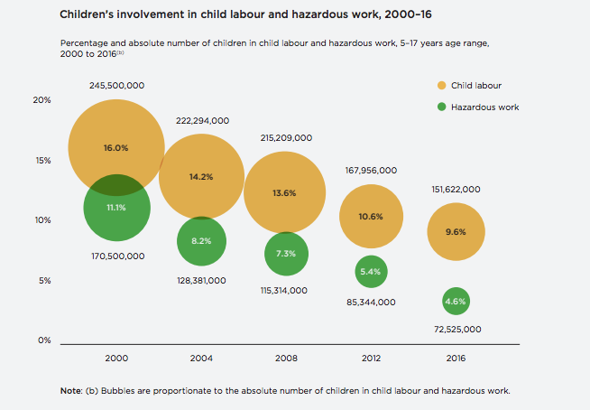 Source: ILO Global Estimates of Child Labour Results and Trends Report 2012-2016