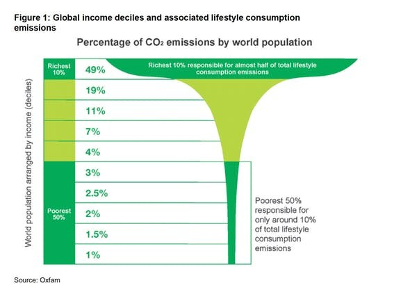 World's richest 10% produce half of carbon emissions while poorest 3.5 billion account for just a tenth. Source: Oxfam