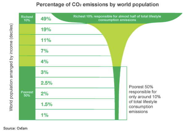 Global emissions inequality. Source: Oxfam